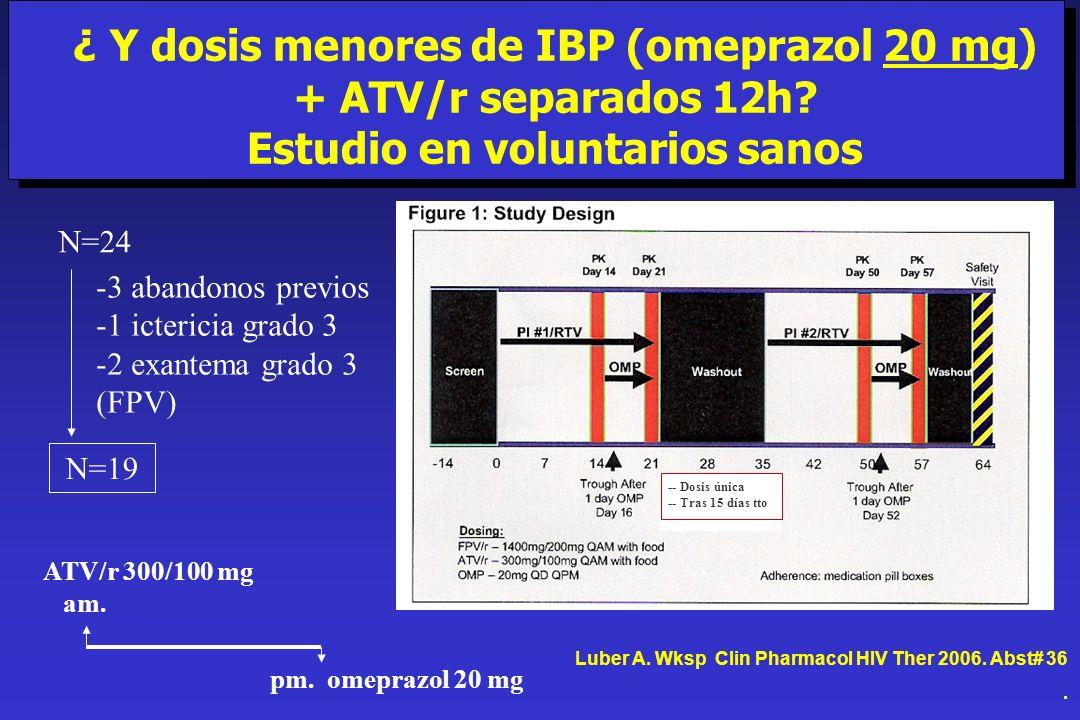 ¿ Y dosis menores de IBP (omeprazol 20 mg) + ATV/r separados 12h? Estudio en voluntarios sanos N=24 N=19 -3 abandonos previos -1 ictericia grado 3 -2