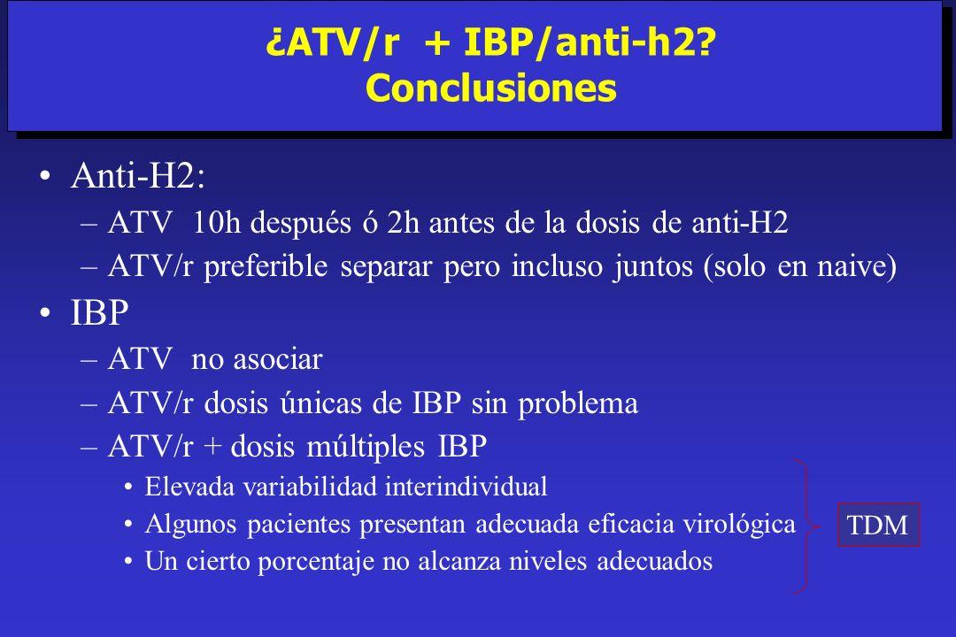 Anti-H2: –ATV 10h después ó 2h antes de la dosis de anti-H2 –ATV/r preferible separar pero incluso juntos (solo en naive) IBP –ATV no asociar –ATV/r d