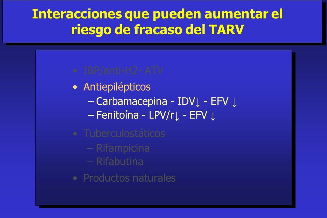 IBP/anti-H2- ATV Antiepilépticos Carbamacepina - IDV - EFV Fenitoína - LPV/r - EFV Tuberculostáticos –Rifampicina –Rifabutina Productos naturales Inte