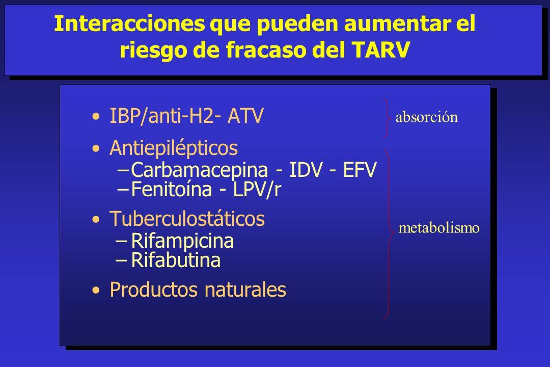 IBP/anti-H2- ATV Antiepilépticos Carbamacepina - IDV - EFV Fenitoína - LPV/r Tuberculostáticos –Rifampicina –Rifabutina Productos naturales Interaccio
