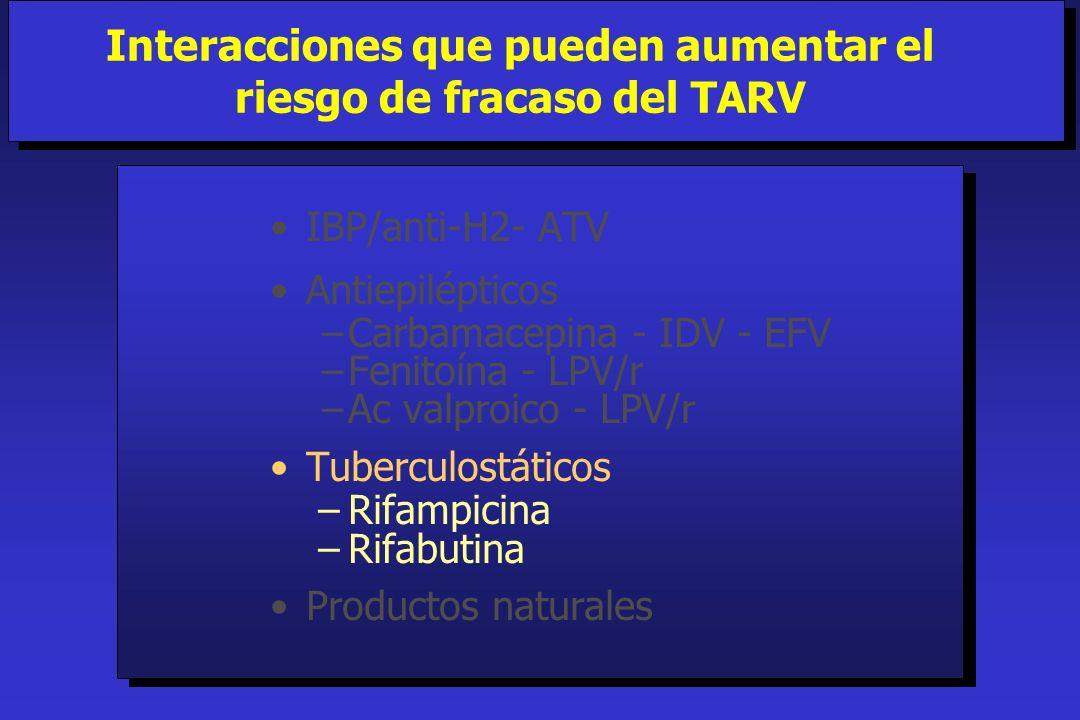 IBP/anti-H2- ATV Antiepilépticos Carbamacepina - IDV - EFV Fenitoína - LPV/r Ac valproico - LPV/r Tuberculostáticos –Rifampicina –Rifabutina Productos