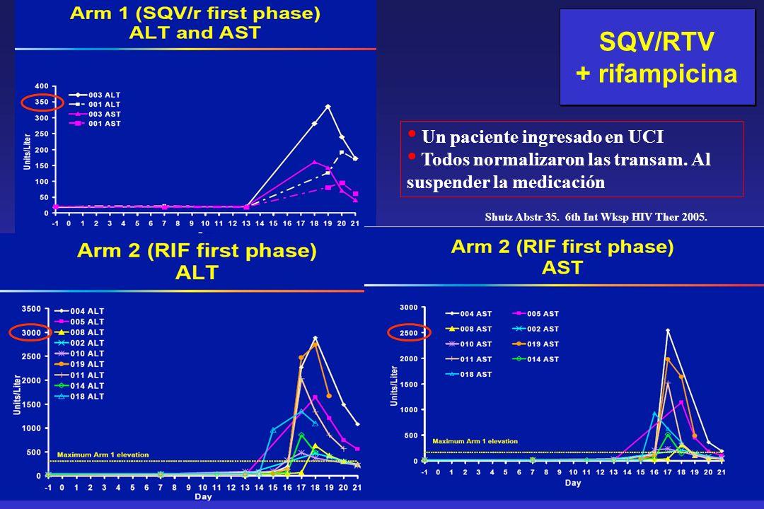 SQV/RTV + rifampicina SQV/RTV + rifampicina Un paciente ingresado en UCI Todos normalizaron las transam. Al suspender la medicación Shutz Abstr 35. 6t