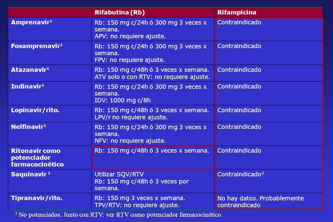 Rifabutina (Rb)Rifampicina Amprenavir 1 Rb: 150 mg c/24h ó 300 mg 3 veces x semana. APV: no requiere ajuste. Contraindicado Fosamprenavir 1 Rb: 150 mg