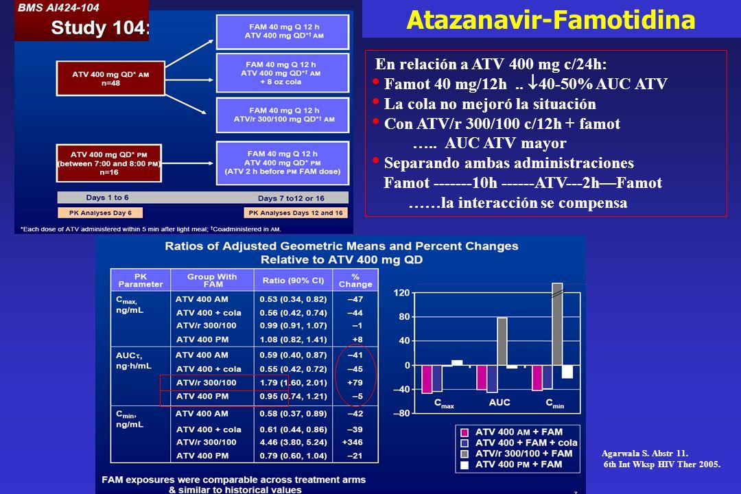 En relación a ATV 400 mg c/24h: Famot 40 mg/12h.. 40-50% AUC ATV La cola no mejoró la situación Con ATV/r 300/100 c/12h + famot ….. AUC ATV mayor Sepa