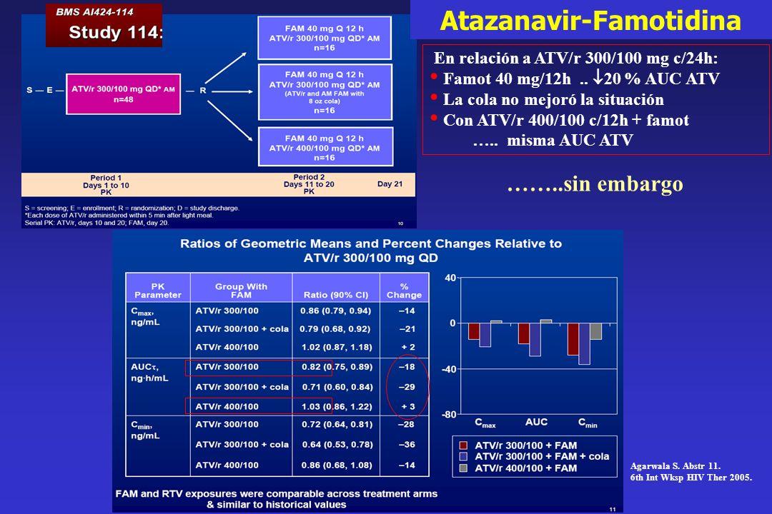 En relación a ATV/r 300/100 mg c/24h: Famot 40 mg/12h.. 20 % AUC ATV La cola no mejoró la situación Con ATV/r 400/100 c/12h + famot ….. misma AUC ATV