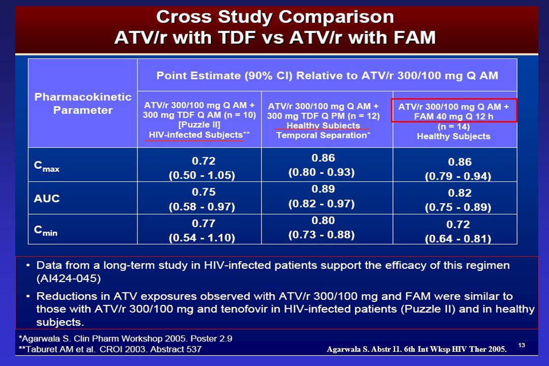 Anti-H2: –ATV 10h después ó 2h antes de la dosis de anti-H2 –ATV/r preferible separar pero incluso juntos (solo en naive) IBP –ATV no asociar –ATV/r dosis únicas de IBP sin problema –ATV/r + dosis múltiples IBP Elevada variabilidad interindividual Algunos pacientes presentan adecuada eficacia virológica Un cierto porcentaje no alcanza niveles adecuados ¿ATV/r + IBP/anti-h2.