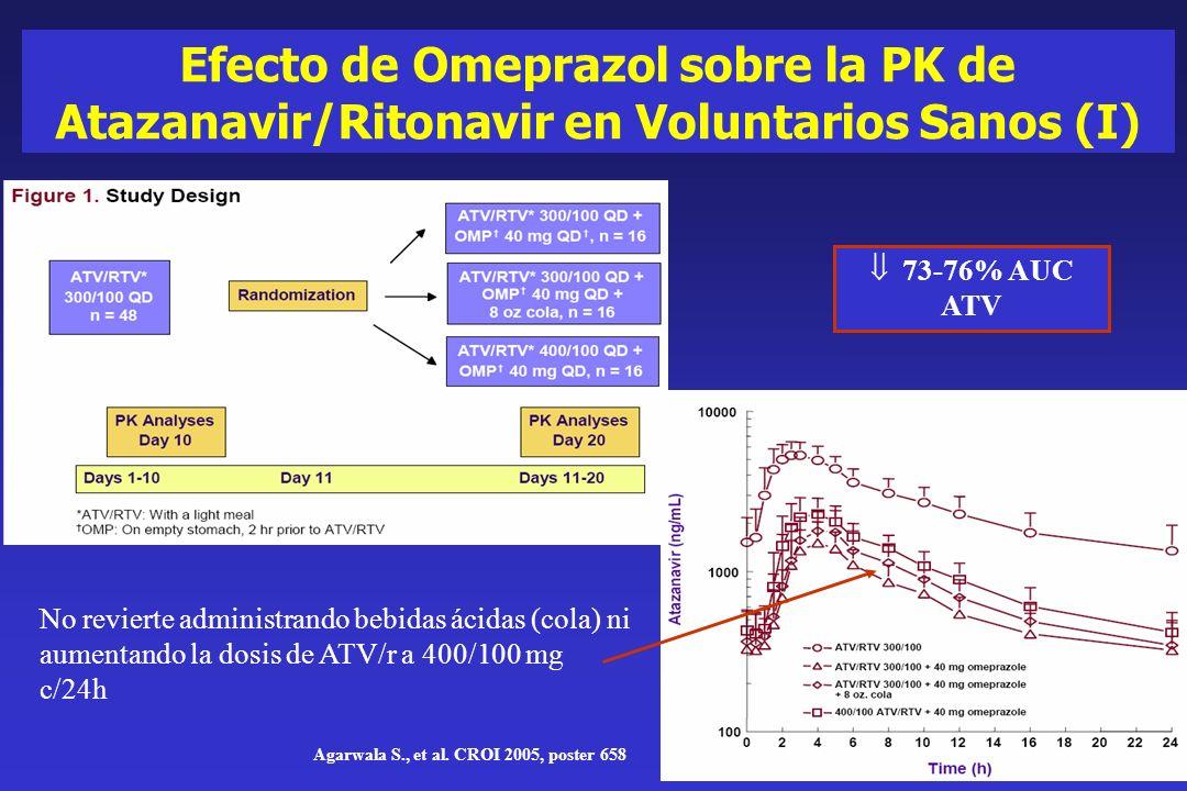 Efecto de Omeprazol sobre la PK de Atazanavir/Ritonavir en Voluntarios Sanos (II) Agarwala S., et al.