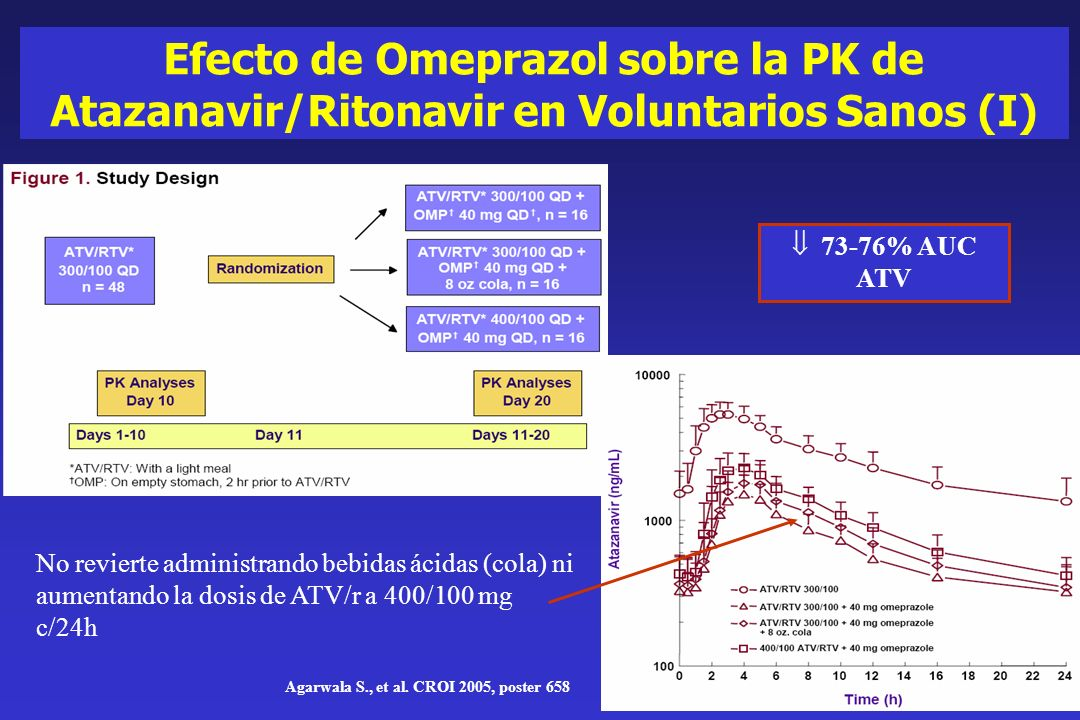 Efecto de Omeprazol sobre la PK de Atazanavir/Ritonavir en Voluntarios Sanos (I) Agarwala S., et al. CROI 2005, poster 658 73-76% AUC ATV No revierte