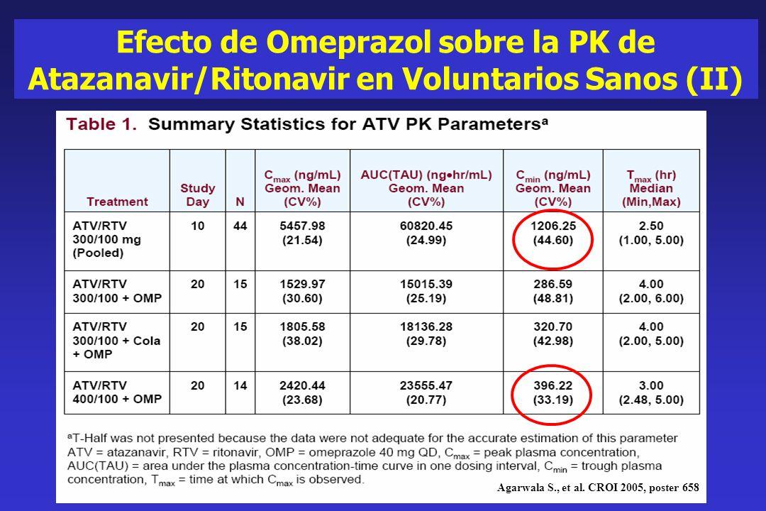 Efecto de Omeprazol sobre la PK de Atazanavir/Ritonavir en Voluntarios Sanos (II) Agarwala S., et al. CROI 2005, poster 658