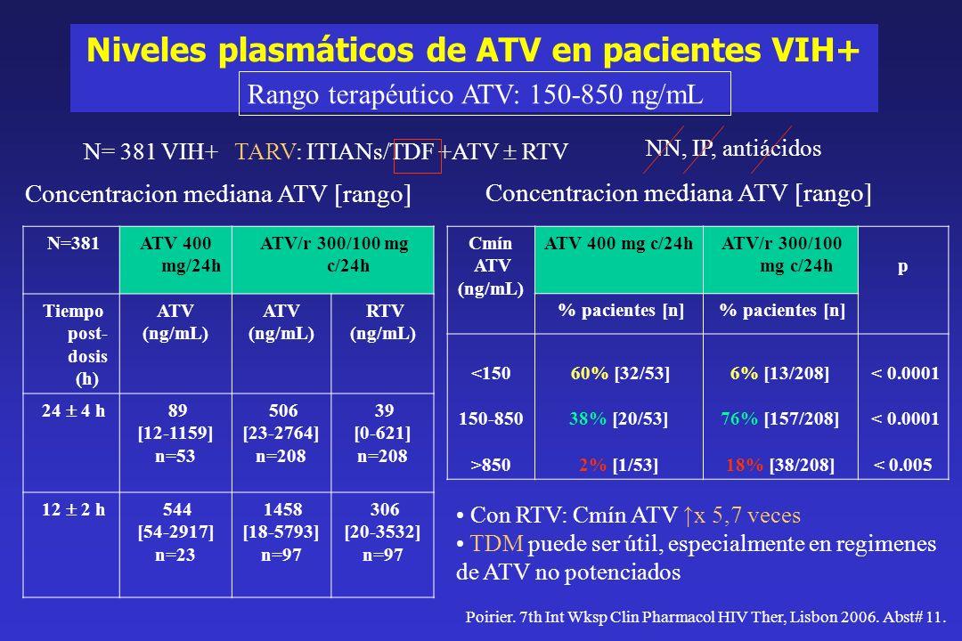 ATV+/-RTV con IBP ¿ pueden coadministrarse .Guiard-Schmid JB, et al.