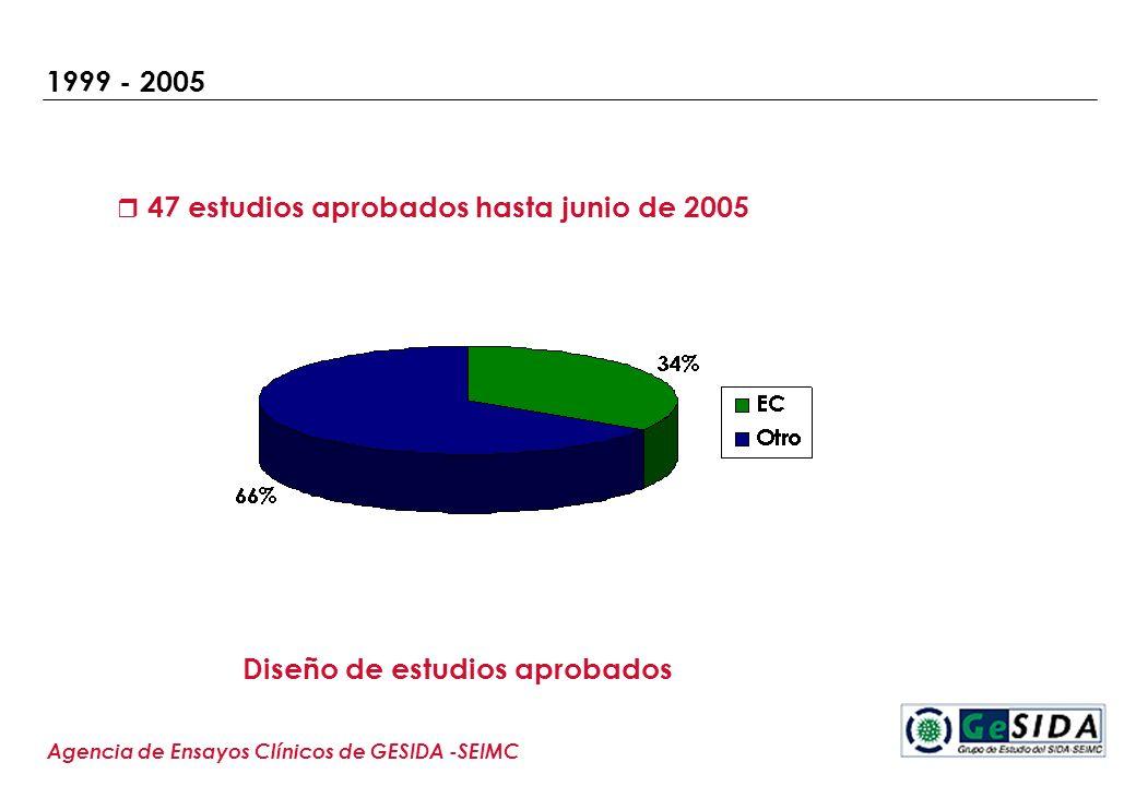 1999 - 2005 47 estudios aprobados hasta junio de 2005 Agencia de Ensayos Clínicos de GESIDA -SEIMC Diseño de estudios aprobados