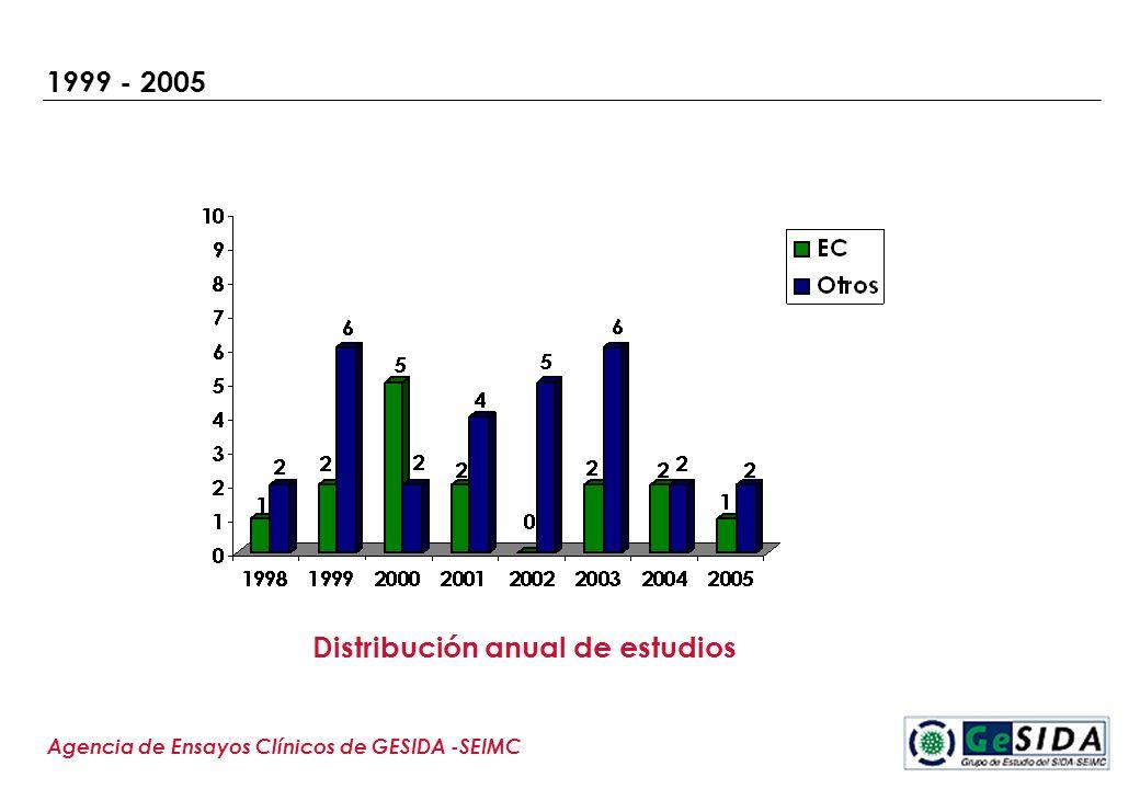 1999 - 2005 Agencia de Ensayos Clínicos de GESIDA -SEIMC Distribución anual de estudios