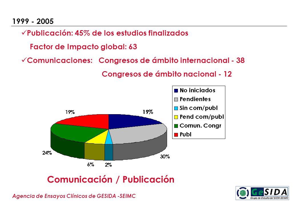 1999 - 2005 Agencia de Ensayos Clínicos de GESIDA -SEIMC Comunicación / Publicación Publicación: 45% de los estudios finalizados Factor de Impacto glo