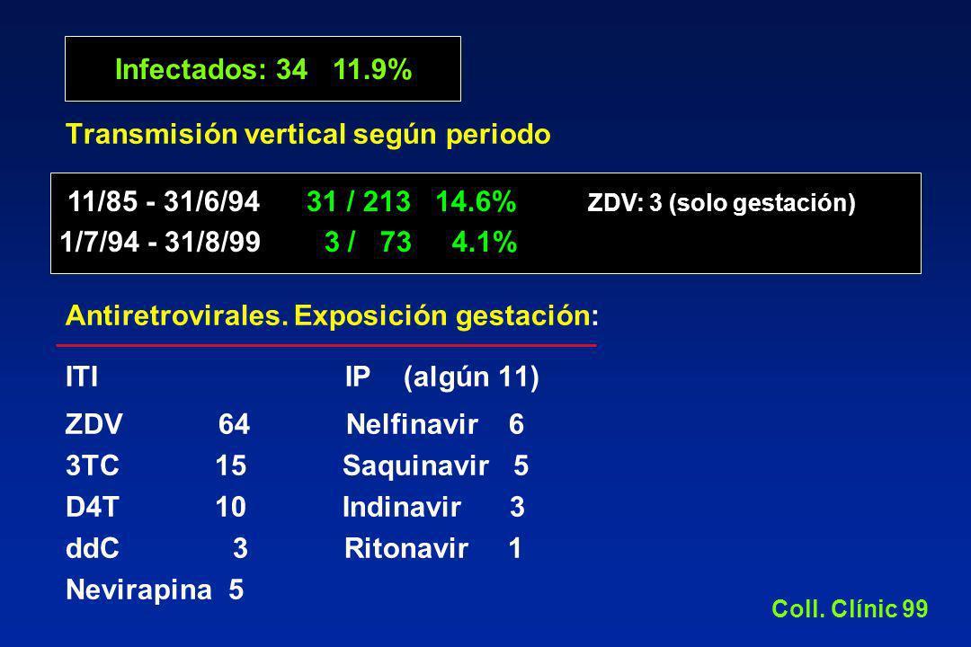 Transmisión vertical según periodo Antiretrovirales. Exposición gestación: ITI IP (algún 11) ZDV 64 Nelfinavir 6 3TC 15 Saquinavir 5 D4T 10 Indinavir