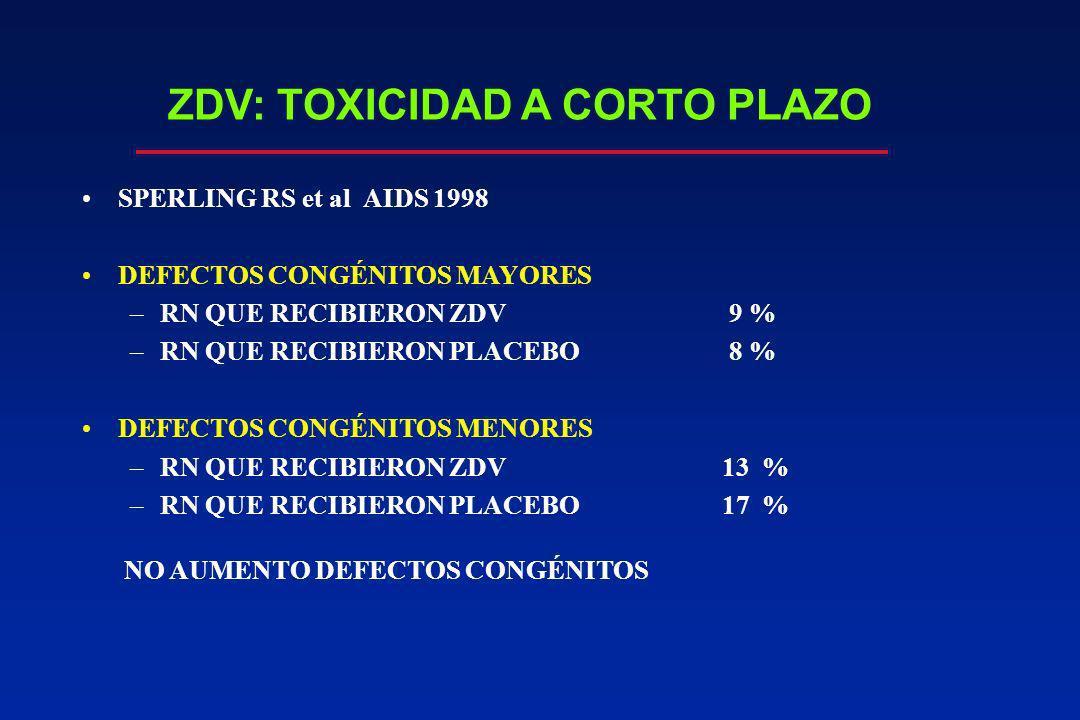 ZDV: TOXICIDAD A CORTO PLAZO SPERLING RS et al AIDS 1998 DEFECTOS CONGÉNITOS MAYORES –RN QUE RECIBIERON ZDV 9 % –RN QUE RECIBIERON PLACEBO 8 % DEFECTO
