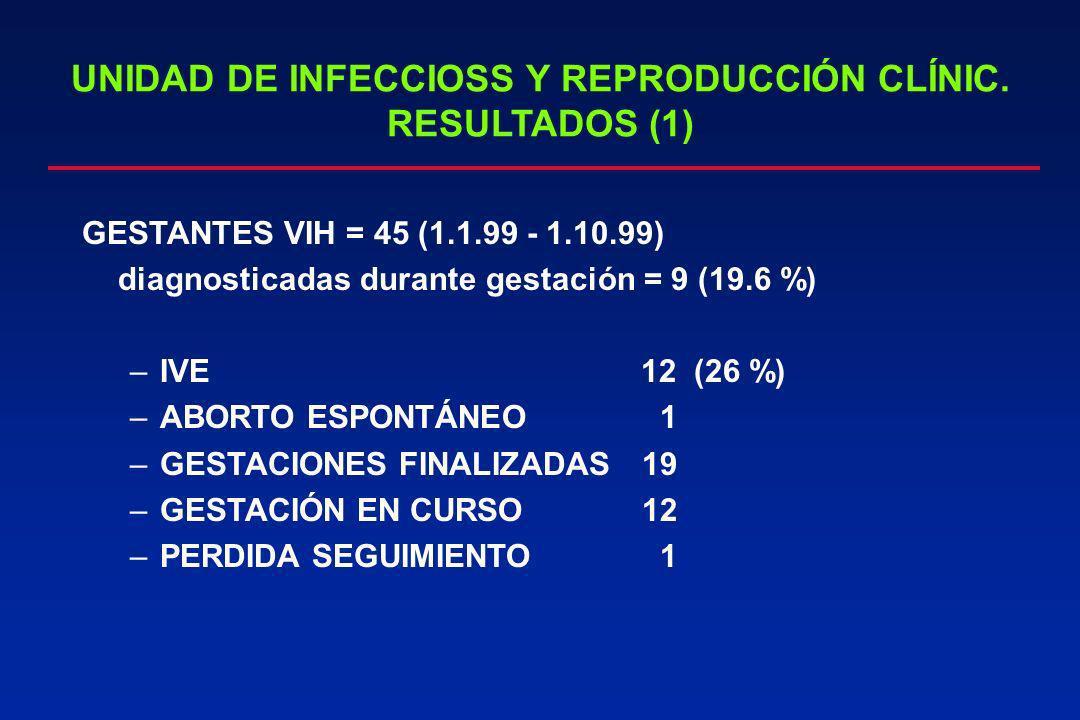 UNIDAD DE INFECCIOSS Y REPRODUCCIÓN CLÍNIC. RESULTADOS (1) GESTANTES VIH = 45 (1.1.99 - 1.10.99) diagnosticadas durante gestación = 9 (19.6 %) –IVE 12