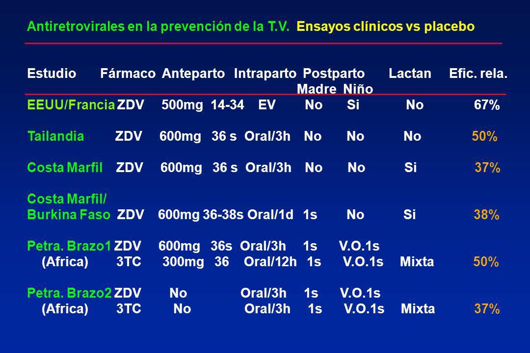 Antiretrovirales en la prevención de la T.V. Ensayos clínicos vs placebo Estudio Fármaco Anteparto Intraparto Postparto Lactan Efic. rela. Madre Niño