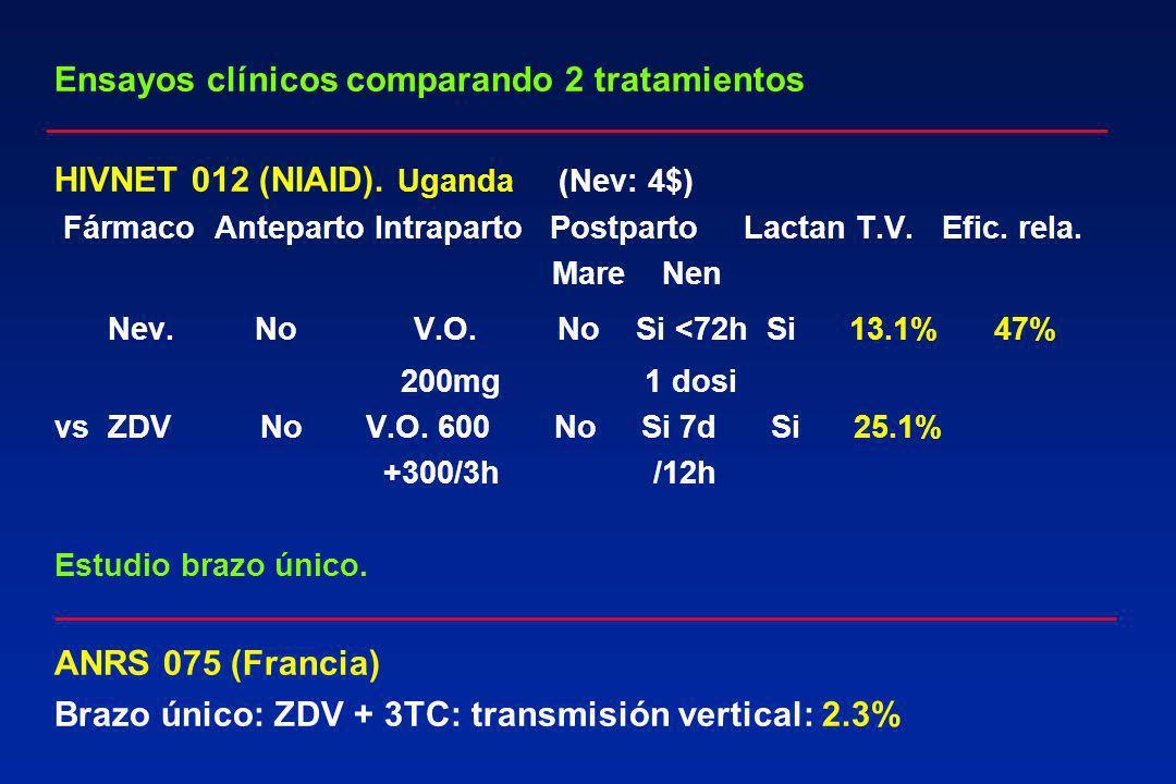 Ensayos clínicos comparando 2 tratamientos HIVNET 012 (NIAID). Uganda (Nev: 4$) Fármaco Anteparto Intraparto Postparto Lactan T.V. Efic. rela. Mare Ne