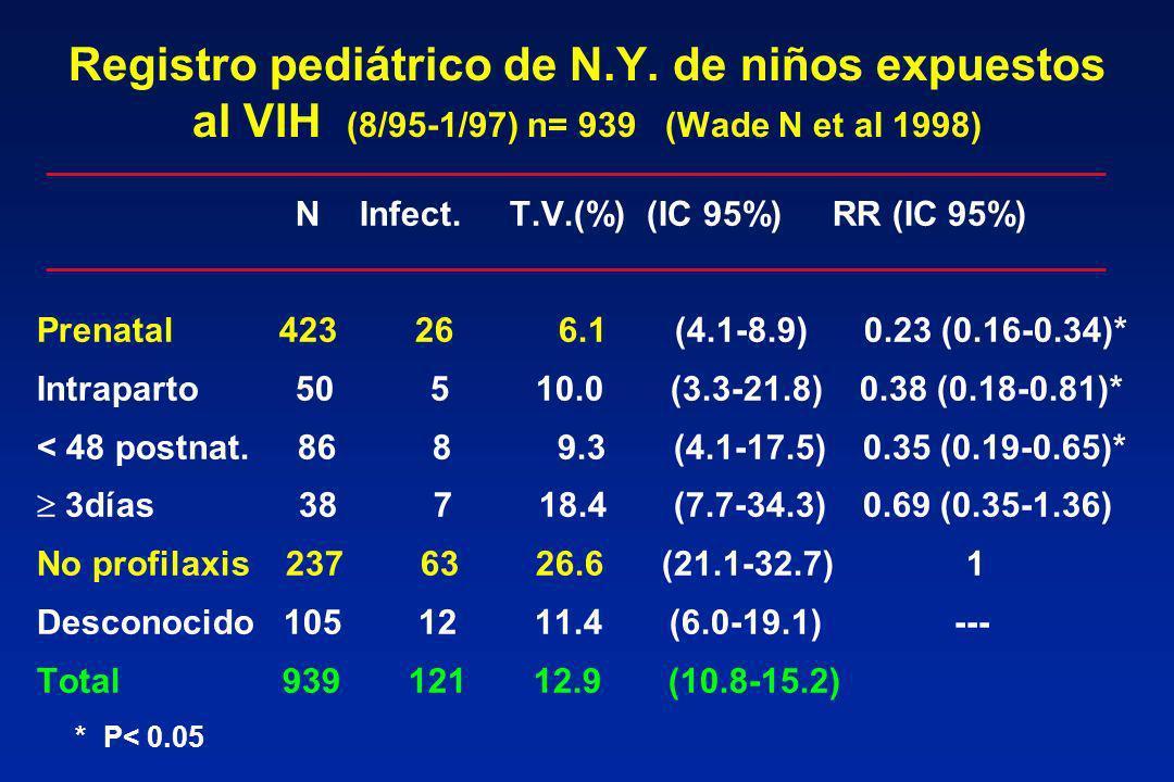 Registro pediátrico de N.Y. de niños expuestos al VIH (8/95-1/97) n= 939 (Wade N et al 1998) N Infect. T.V.(%) (IC 95%) RR (IC 95%) Prenatal 423 26 6.
