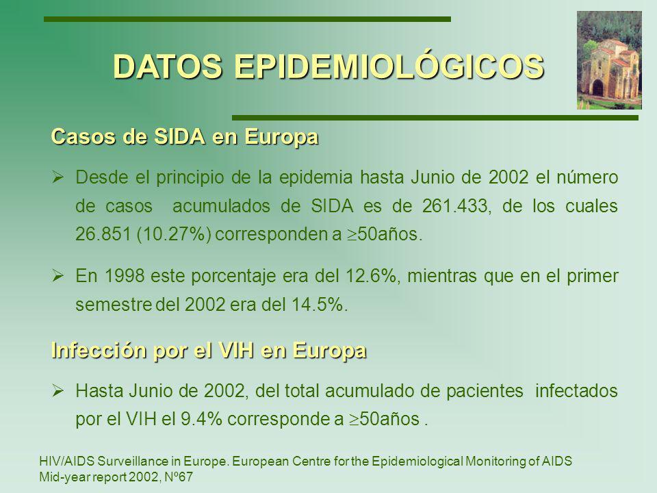 En España, del total acumulado de personas con SIDA, el 6.8% corresponde a 50 años.