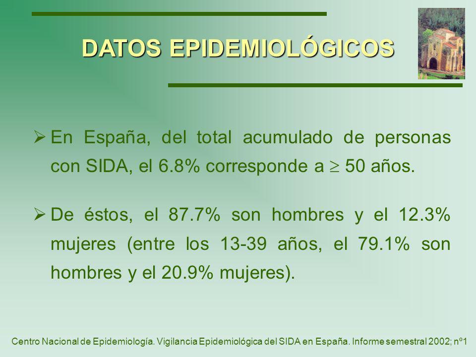 Sida en España. Casos por edad y año de diagnóstico DATOS EPIDEMIOLÓGICOS