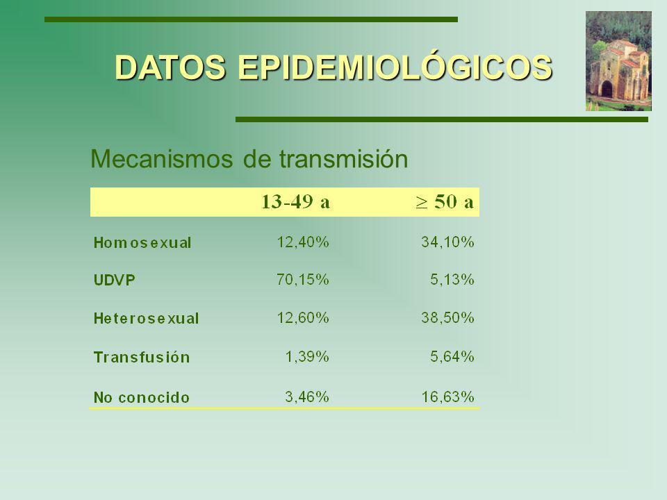 En Cataluña, desde 1981 hasta diciembre de 2002, se han notificado 14.100 casos de SIDA De éstos, el 8.9% corresponde a mayores de 50 años.