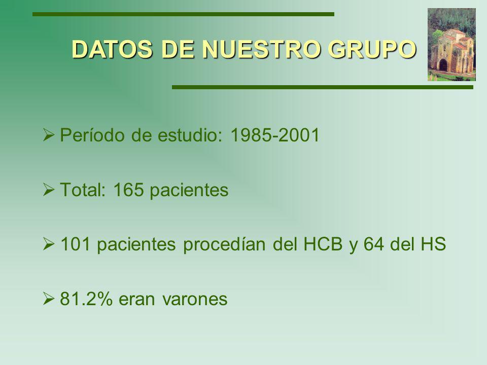 Edad media al diagnóstico de infección por el VIH: 58.4 años (rango: 50-82 años) Edad media al diagnóstico de SIDA: 60.29 años (rango: 50-82 años) El 2.9% antes de 1997 y el 16.4% a partir de 1997 fueron diagnosticados por estudio de contactos DATOS DE NUESTRO GRUPO
