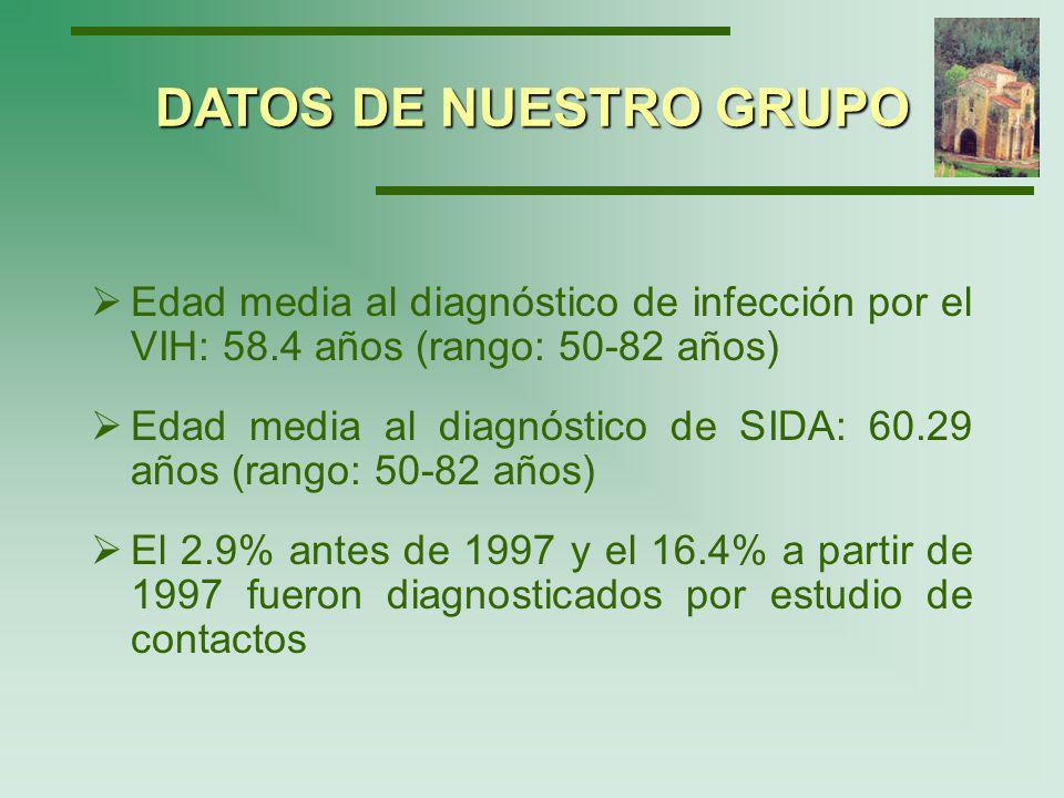 Mecanismos de transmisión : Vía sexual: 81.8% (41.8% heterosexual y 40% homosexual) UDVP: 0.6% Post-transfusional: 4.2% Desconocido: 12% DATOS DE NUESTRO GRUPO