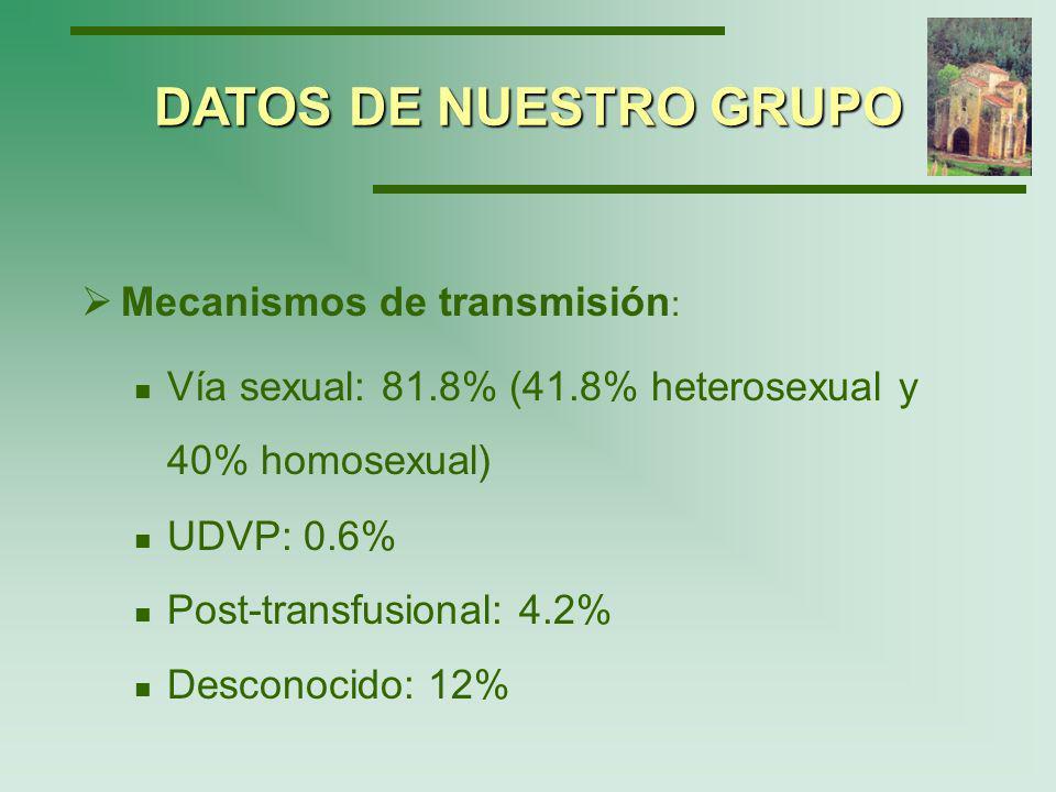 El 52,7 % de los pacientes evolucionaron a SIDA.