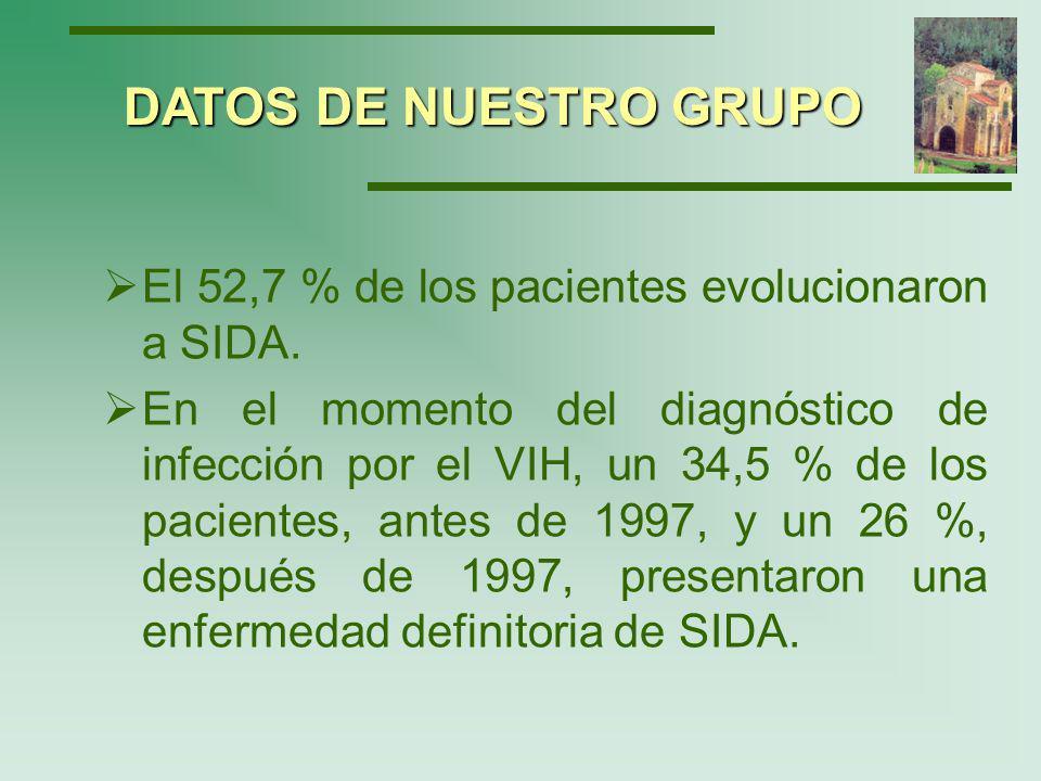 Las infecciones oportunistas más frecuentes fueron: Tuberculosis pulmonar: 21.2% Sarcoma de Kaposi: 21.2% Neumonía por P.carinii: 14.1% Linfoma no Hogkin: 8.2% Se relacionó la muerte con SIDA en el 32.7% de los infectados.