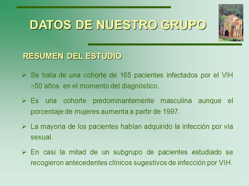 Datos epidemiológicos Datos de nuestro grupo Diferencias evolutivas y sus causas Diferencias evolutivas y sus causas INFECCIÓN POR EL VIH EN MAYORES DE 50 AÑOS