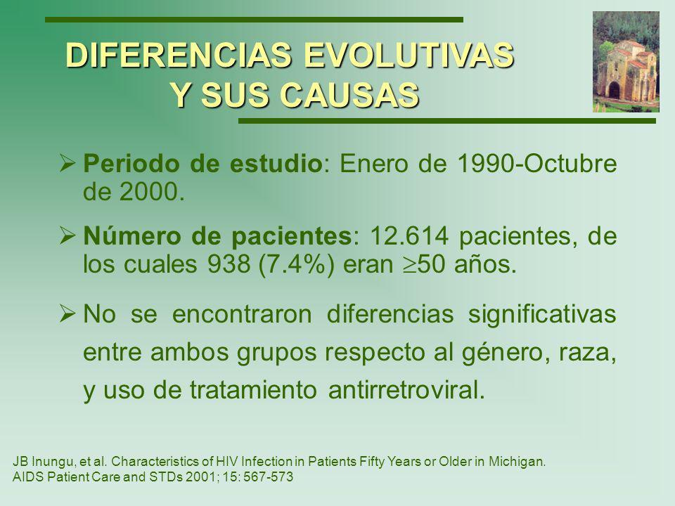 El 66 % de los pacientes mayores de 50 años tenían CD4 <200 cel/mm 3 en el momento del diagnóstico, frente a un 54% en los más jóvenes.
