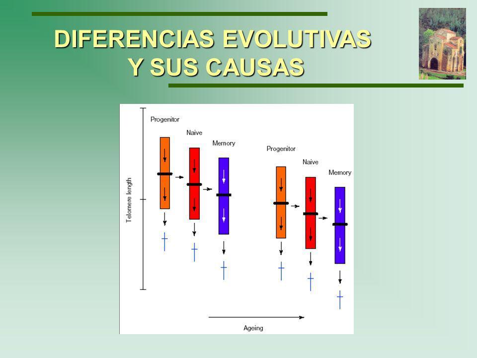 DIFERENCIAS EVOLUTIVAS Y SUS CAUSAS Bestilny L, et al.