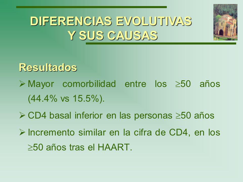 CD4 absolutos DIFERENCIAS EVOLUTIVAS Y SUS CAUSAS