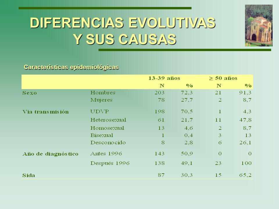 Distribución de los casos por edad y sexo Porcentaje DIFERENCIAS EVOLUTIVAS Y SUS CAUSAS