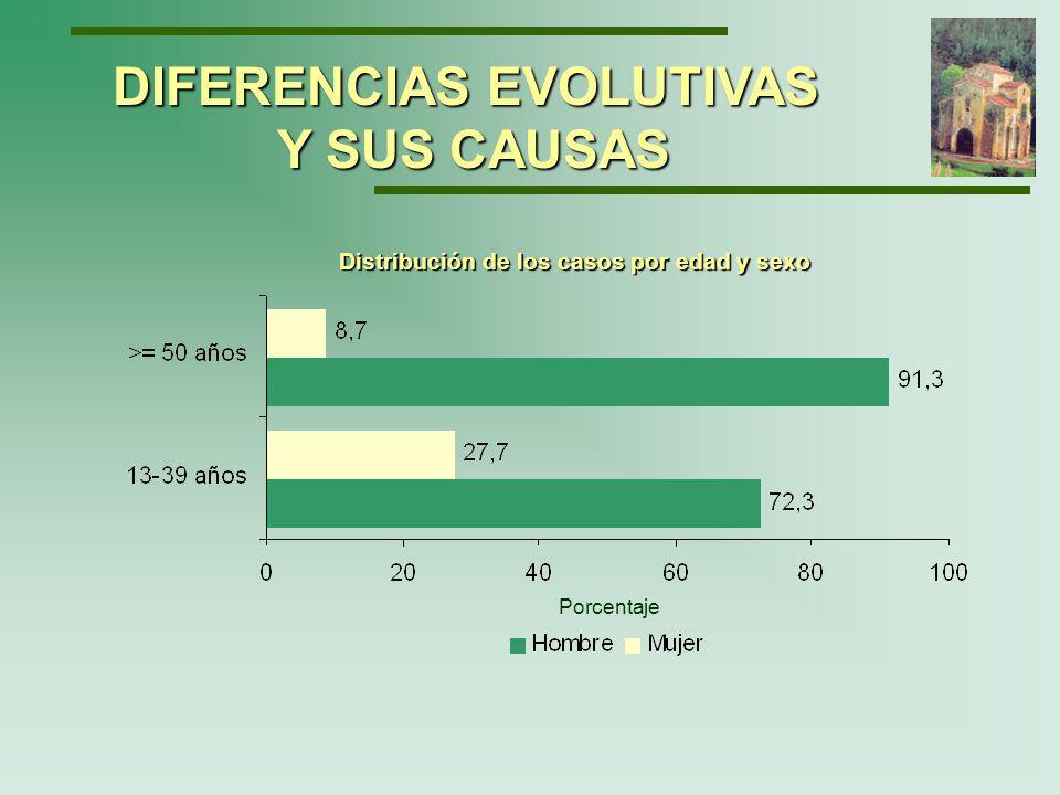 Distribución de los casos por mecanismos de transmisión y edad Porcentaje DIFERENCIAS EVOLUTIVAS Y SUS CAUSAS