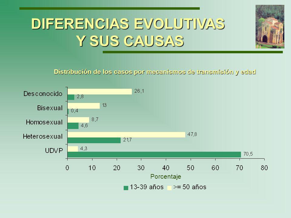 DIFERENCIAS EVOLUTIVAS Y SUS CAUSAS Evolución de la carga viral