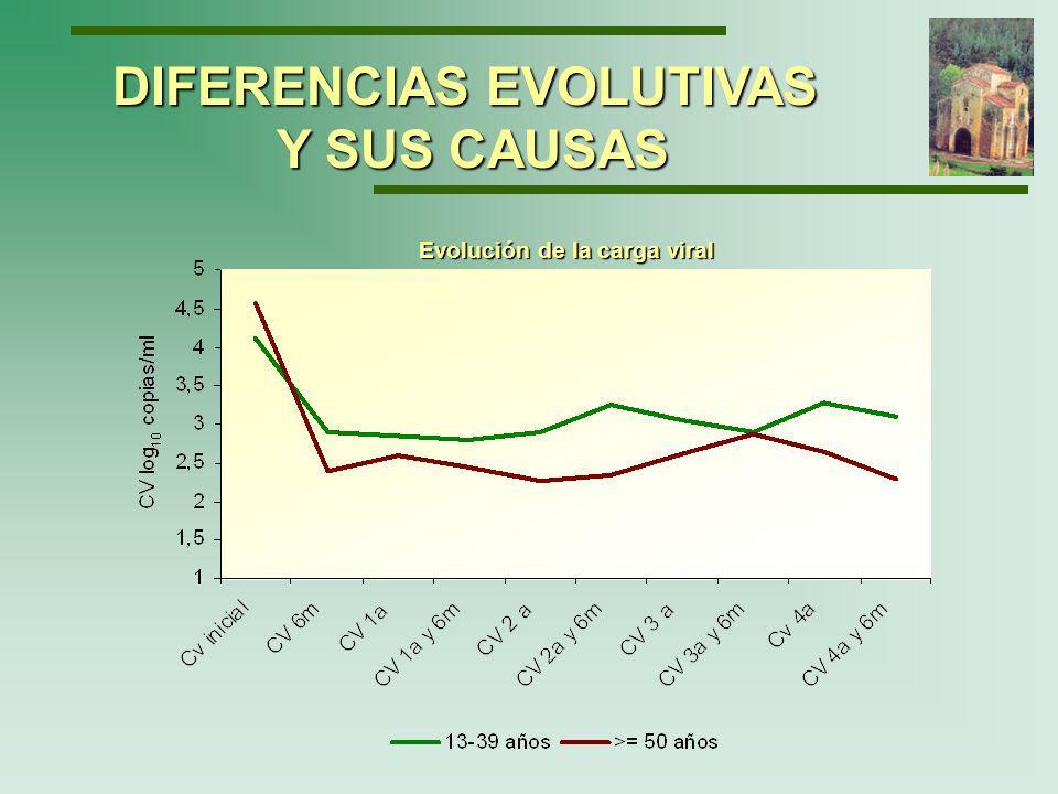 DIFERENCIAS EVOLUTIVAS Y SUS CAUSAS Porcentaje de carga viral indetectable