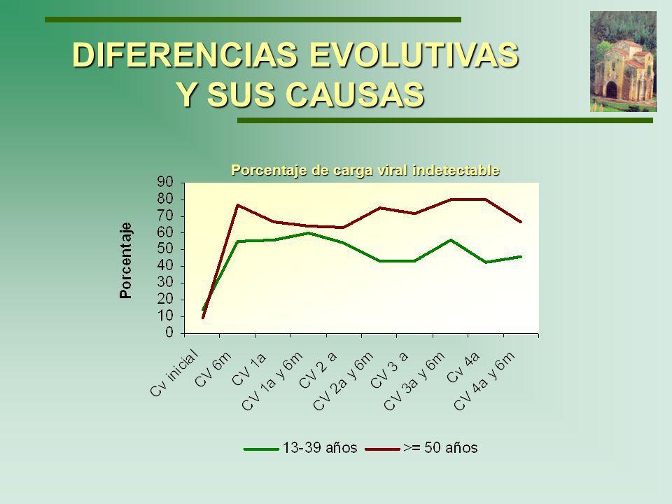 Evolución de los CD4 DIFERENCIAS EVOLUTIVAS Y SUS CAUSAS