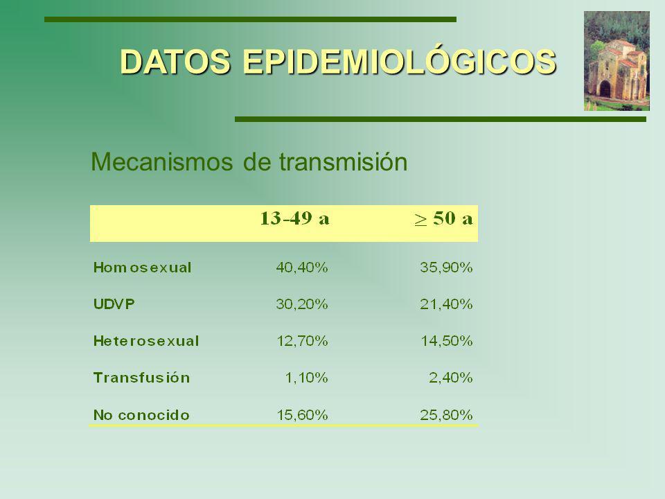 En EEUU, en el periodo 1996-2000, las personas diagnosticadas de SIDA entre 13-49 años representaban el 87 % y las personas 50 años el 12.3% DATOS EPIDEMIOLÓGICOS Centers for Disease Control and Prevention.
