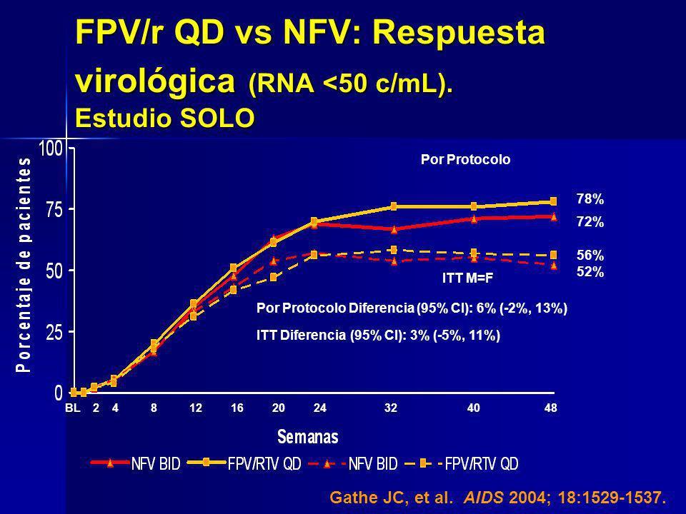 ITT M=F Por Protocolo BL 2 4 8 12 16 20 24 32 40 48 Por Protocolo Diferencia (95% CI): 6% (-2%, 13%) 72% 78% 56% 52% ITT Diferencia (95% CI): 3% (-5%,