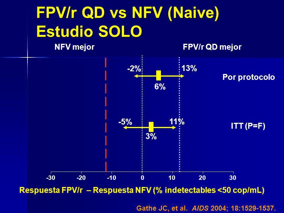 -30-20-100102030 6%6% FPV/r QD mejorNFV mejor 3%3% -5% 11% Por protocolo ITT (P=F) Respuesta FPV/r – Respuesta NFV (% indetectables <50 cop/mL) -2% 13