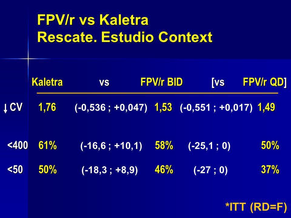 CV 1,76 1,53 1,49 CV 1,76 1,53 1,49 FPV/r vs Kaletra Rescate. Estudio Context Kaletra vs FPV/r BID [vs FPV/r QD] <400 61% 58% 50% <50 50% 46% 37% *ITT