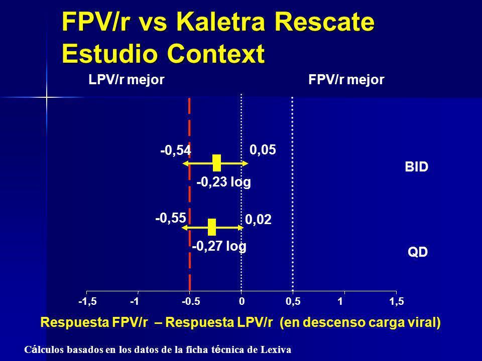 -1,5-0.500,511,5 FPV/r mejorLPV/r mejor Respuesta FPV/r – Respuesta LPV/r (en descenso carga viral) C á lculos basados en los datos de la ficha t é cn