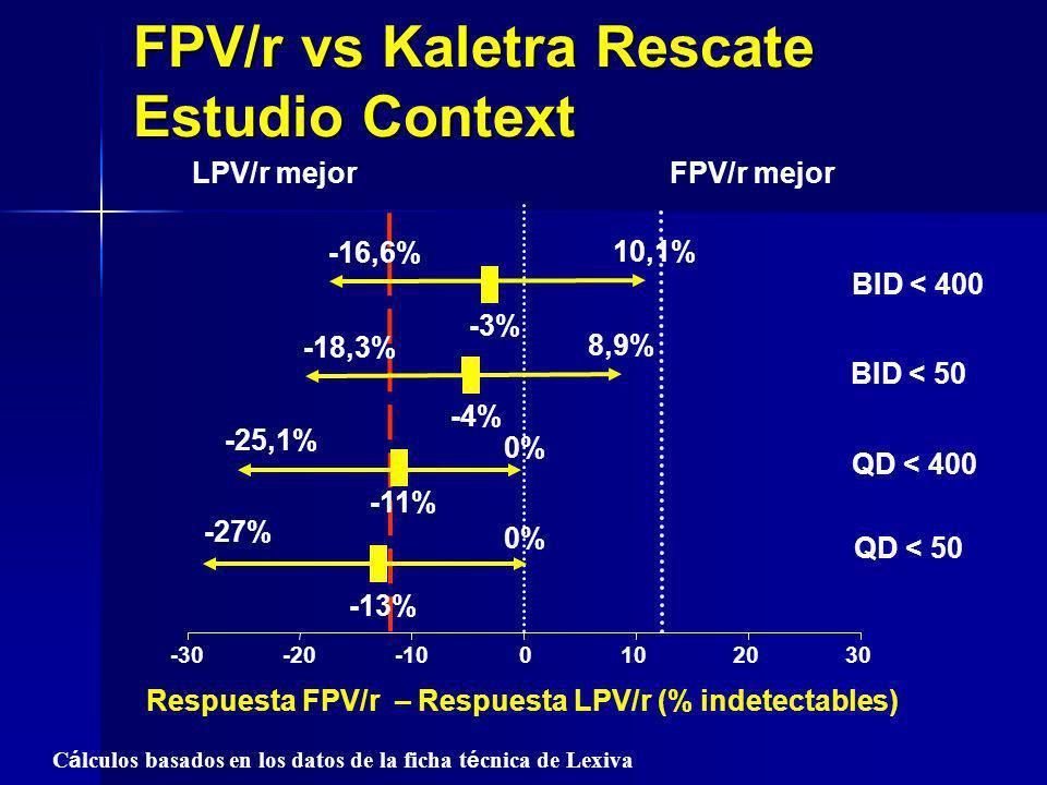 -30-20-100102030 -3% FPV/r mejorLPV/r mejor -11% -25,1% 0% BID < 400 QD < 400 Respuesta FPV/r – Respuesta LPV/r (% indetectables) C á lculos basados e