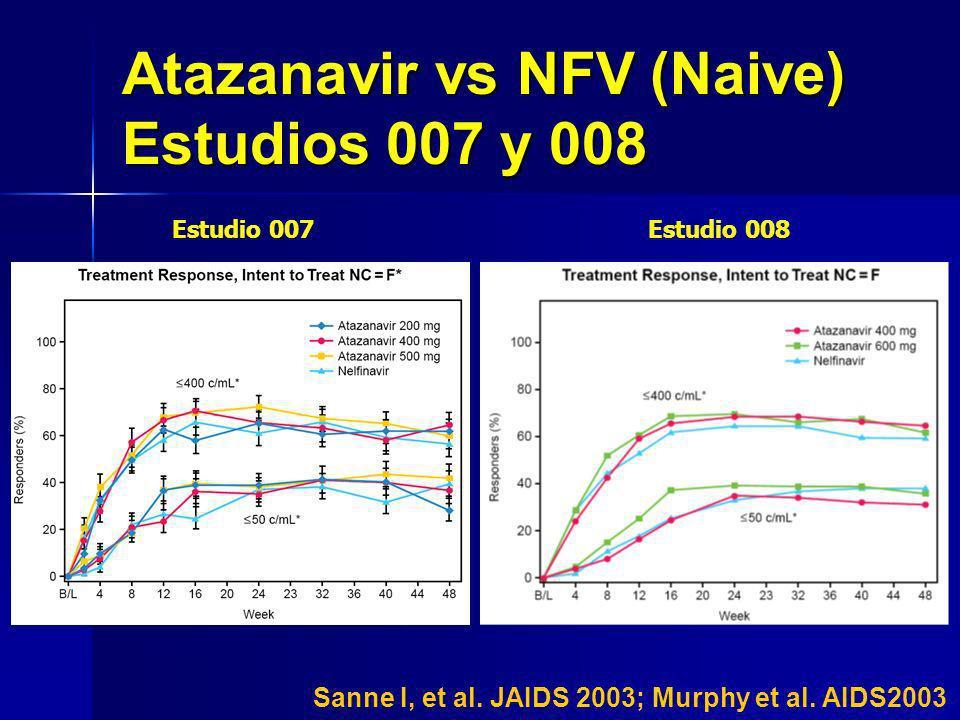 Atazanavir vs NFV (Naive) Estudios 007 y 008 Estudio 007Estudio 008 Sanne I, et al. JAIDS 2003; Murphy et al. AIDS2003