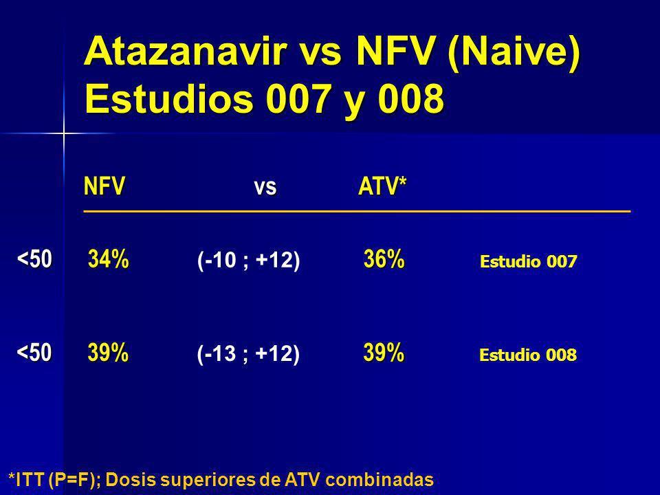NFV vs ATV* NFV vs ATV* <50 39% 39% *ITT (P=F); Dosis superiores de ATV combinadas (-13 ; +12) Atazanavir vs NFV (Naive) Estudios 007 y 008 <50 34% 36