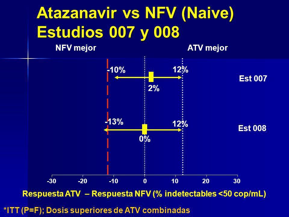-30-20-100102030 2%2% ATV mejorNFV mejor 0%0% -13% 12% Est 007 Est 008 Respuesta ATV – Respuesta NFV (% indetectables <50 cop/mL) -10% 12% Atazanavir