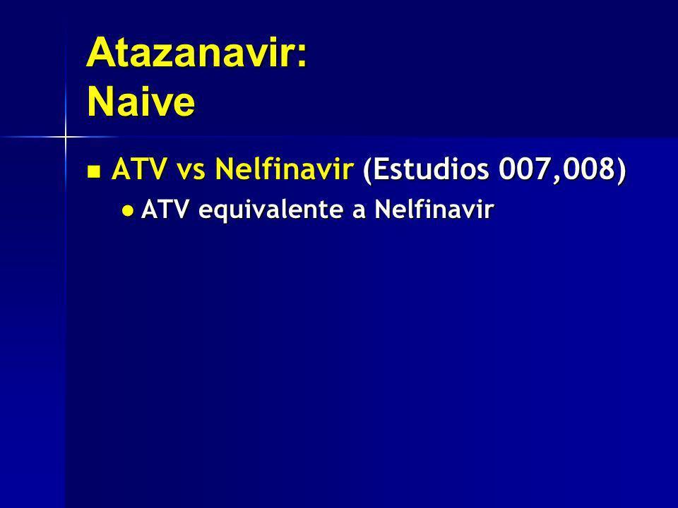 Atazanavir: Naive ATV vs Nelfinavir (Estudios 007,008) ATV vs Nelfinavir (Estudios 007,008) ATV equivalente a Nelfinavir ATV equivalente a Nelfinavir