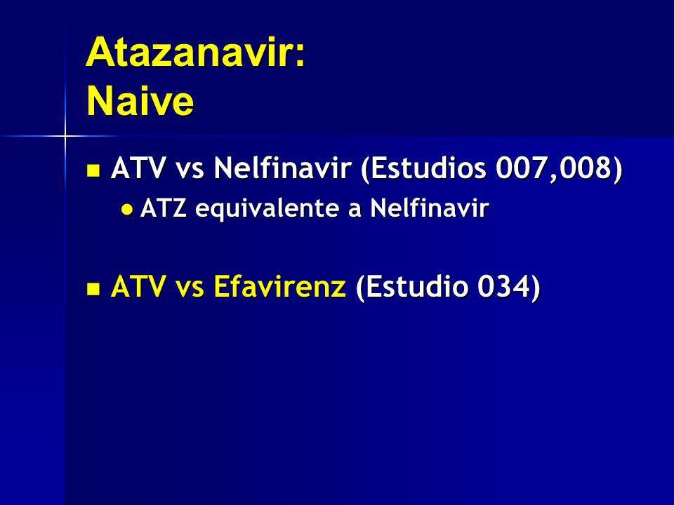 Atazanavir: Naive ATV vs Nelfinavir (Estudios 007,008) ATV vs Nelfinavir (Estudios 007,008) ATZ equivalente a Nelfinavir ATZ equivalente a Nelfinavir